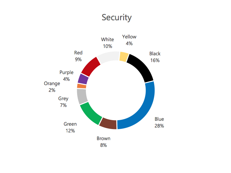 Colors associated with Security