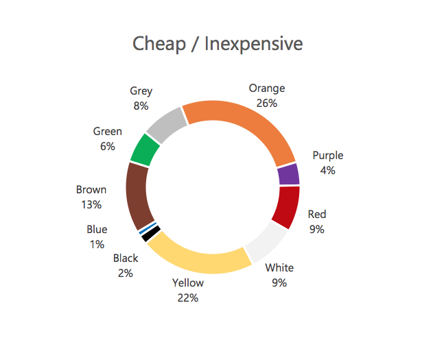 Colors associated with Cheap or Inexpensive goods and services