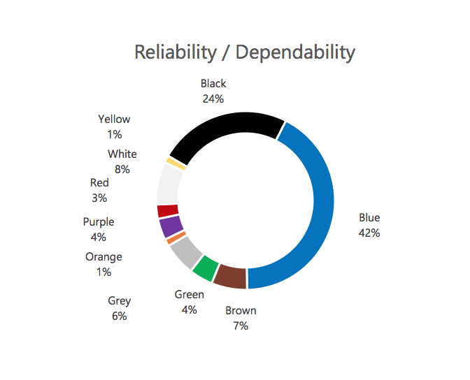 Colors associated with Reliability / Dependability