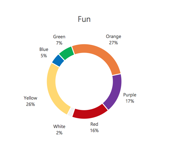 Colors that are associated with Fun