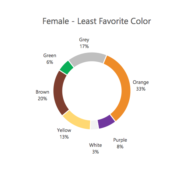 Female - Least Favorite Color