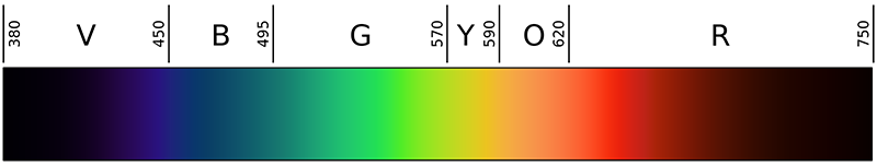 Full spectrum of visible light